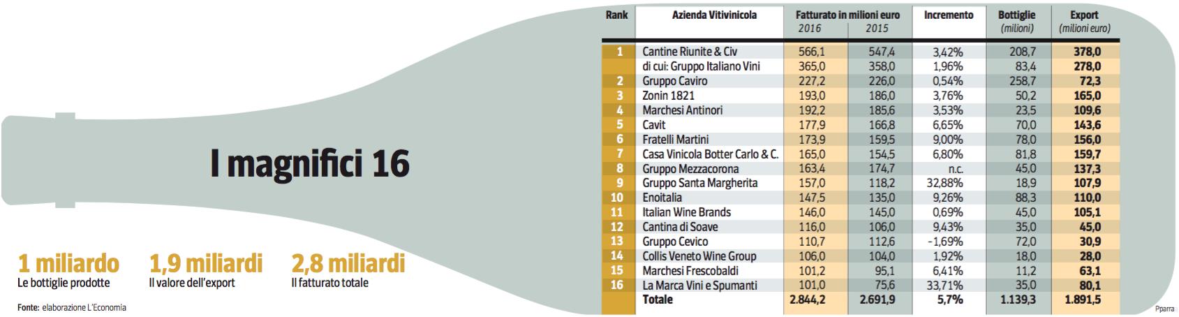 3aprile17- anticipazioni classifica vino