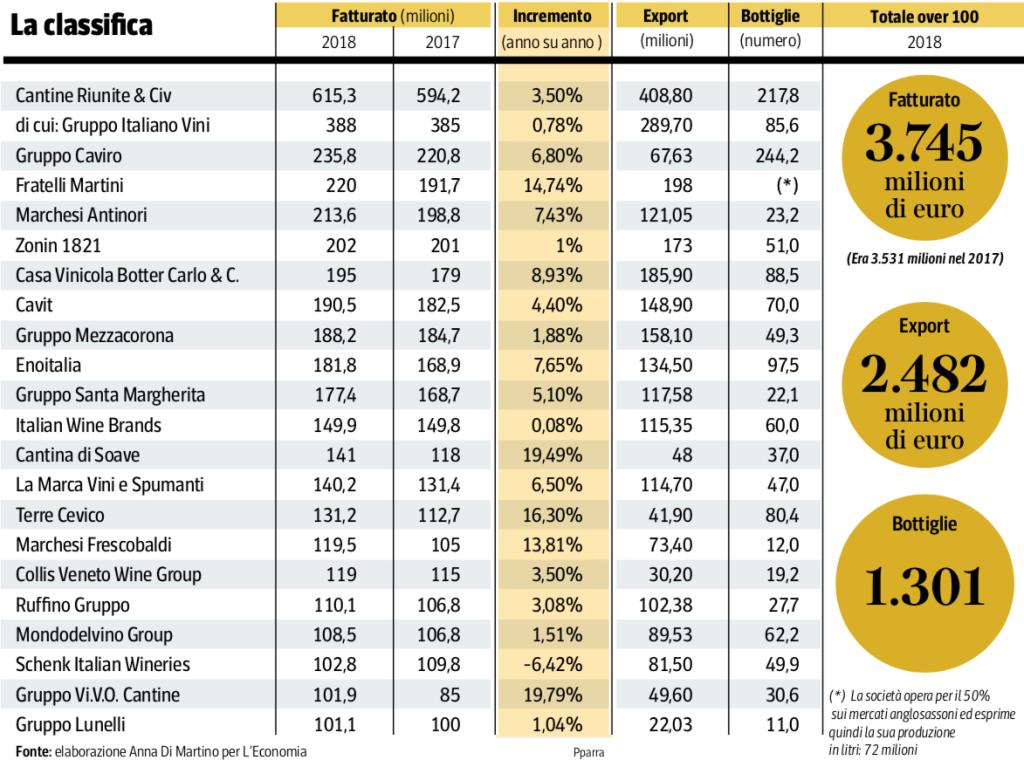 Le 21 aziende con più di 100 milioni di fatturato