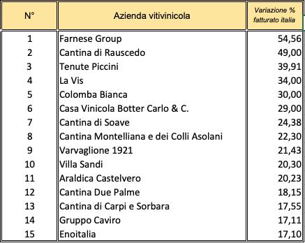 I maggiori incrementi fatturato italia