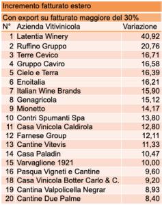 Classifica 2019 - Incremento fat. estero