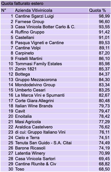 Classifica 2019 - Quota fatturato estero