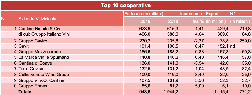 Anna Di Martino Classifica 2019 - Top 10 Coop