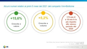 grafico Gdo maggio 2021